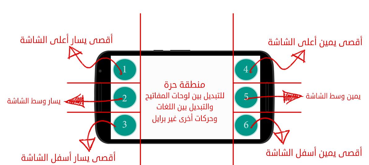 صورة تشرح أماكن نقاط برايل الستة والمنطقة الحرة الخاصة بالإيماءات