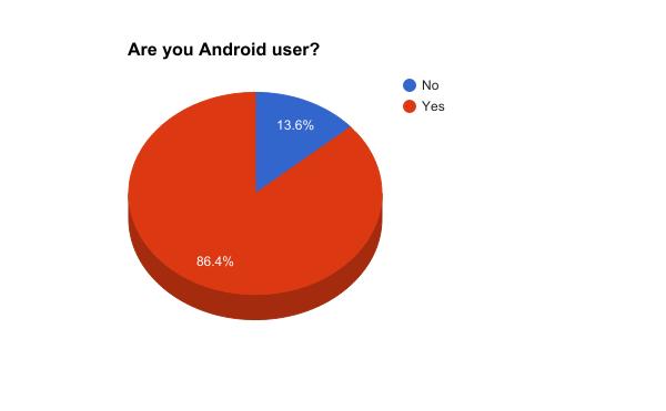هل أنت مستخدم لنظام تشغيل أندرويد
