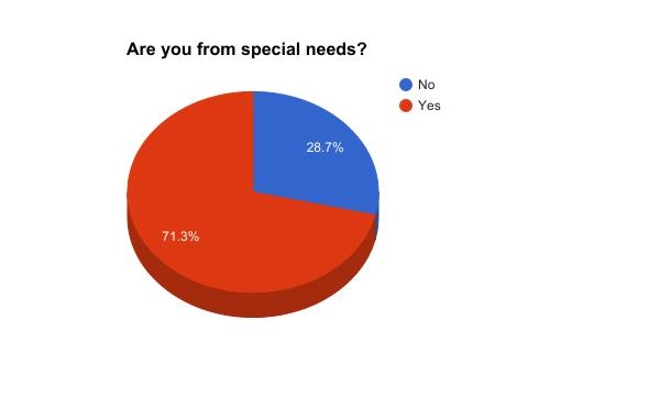 هل أنت من ذوي الاحتياجات الخاصة